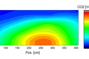 """<div class=""""bildtext""""><span class=""""bildnummer"""">»22</span> CO<sub>2</sub>-Konzentrationen (trockene Rohemissionen) mit SiC-Brennern der Brennerreihe 13</div>"""