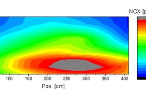 """<div class=""""bildtext""""><span class=""""bildnummer"""">»23</span> NOx-Konzentrationen (trockene Rohemissionen) mit SiC-Brennern der Brennerreihe 13</div>"""