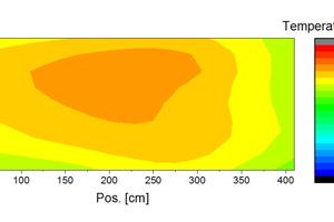 """<div class=""""bildtext""""><span class=""""bildnummer"""">»25</span> Temperaturen mit SiC-Brennern der Brennerreihe 13</div>"""