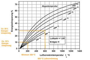 "<div class=""bildtext""><span class=""bildnummer"">»2</span> Energieeinsparung als Funktion der Luftvorwärmung</div>"