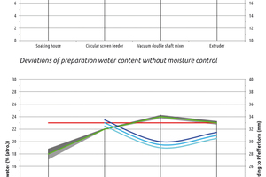 """<div class=""""bildtext_en""""><span class=""""bildnummer"""">» </span>Deviations of preparation water content with and without moisture control</div>"""