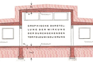 """<div class=""""bildtext""""><span class=""""bildnummer"""">»</span>The cross-hatched area in red shows the necessary thickness of floor, wall and ceiling in brickwork to achieve the same insulation without Torfoleum</div>"""