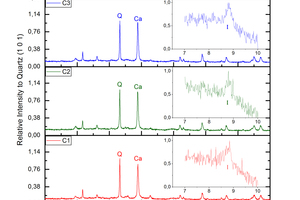 """<div class=""""bildtext_en""""><span class=""""bildnummer"""">»Fig. 2:</span> XRD patterns of the raw brick (Original in red) and carbonated bricks at different reaction times. Mineral phases: Q (quartz), W (wollastonite), Anh (anhydrite), Plg/FdK (plagioclase and potassium feldspar), Ca (calcite) and I (illite)</div>"""