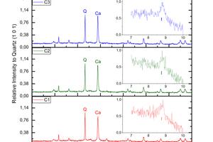 """<div class=""""bildtext""""><span class=""""bildnummer"""">»Abb. 2:</span> Röntgendiagramm des Rohziegels (Original in rot) und karbonatisierter Ziegel zu unterschiedlichen Reaktionszeiten. Mineralische Phasen: Q (Quarz), W (Wollastonit), Anh (Anhydrit), Plg/FdK (Plagioklas und Kalium-Feldspat), Ca (Calcit) und I (Illit)</div>"""
