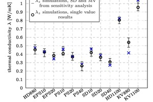 """<div class=""""bildtext_en""""><span class=""""bildnummer"""">»9</span> Results of the thermal conductivity measurements (x), forecasts of the multiscale model (o) as well as variance of the multiscale model as a function of the variance of the input parameters</div>"""