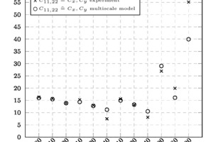 """<div class=""""bildtext_en""""><span class=""""bildnummer"""">»10 </span>Stiffnesses determined with ultrasound (x) and with the multiscale model (o) [in GPa] in direction of the length (left) and thickness (right) of the extruded brick body</div>"""