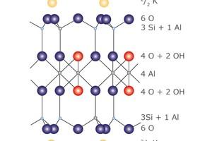 """<div class=""""bildtext""""><span class=""""bildnummer"""">»4</span> Idealisiertes Modell der Illit-Muskowit-Struktur mit Kalium im Zwischenschichtraum</div>"""