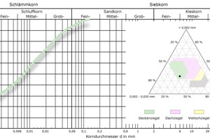 "<div class=""bildtext_en""><span class=""bildnummer"">»3</span> Grain distribution of the Ottenhöfen filter cake as a grading curve and in the Winkler diagram</div>"