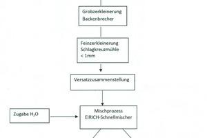 "<div class=""bildtext_en""><span class=""bildnummer"">»</span> Technology schematic showing the laboratory tests</div>"