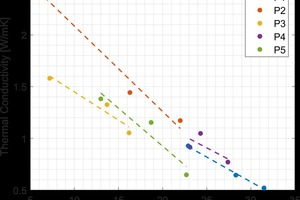 "<div class=""bildtext_en""><span class=""bildnummer"">»5</span> Porosity vs. Thermal Conductivity</div>"