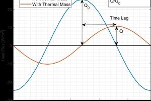 """<div class=""""bildtext_en""""><span class=""""bildnummer"""">»1</span> Effect of Thermal Mass on Interior Surface Heat Flux</div>"""