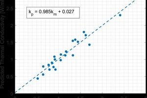 "<div class=""bildtext_en""><span class=""bildnummer"">»8</span> Measured vs. Predicted Thermal Conductivity</div>"