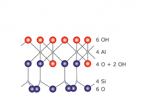 """<div class=""""bildtext_en""""><span class=""""bildnummer"""">»5</span> Idealized model of the kaolinite structure with OH groups in the crystal lattice</div>"""
