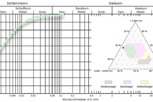 """<div class=""""bildtext_en""""><span class=""""bildnummer"""">»4d </span>Particle distribution of the filler kaolin as a grading curve and in the Winkler triangle</div>"""