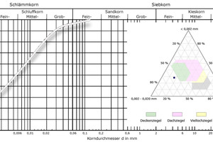 """<div class=""""bildtext_en""""><span class=""""bildnummer"""">»4c </span>Particle distribution of the ceramic kaolin as a grading curve and in the Winkler triangle</div>"""