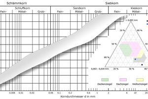 """<div class=""""bildtext_en""""><span class=""""bildnummer"""">»4a</span> Particle distribution of the raw kaolin as a grading curve and in the Winkler triangle</div>"""