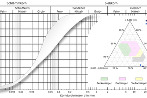 """<div class=""""bildtext_en""""><span class=""""bildnummer"""">»4b </span>Particle distribution of the kaolin silt as a grading curve and in the Winkler triangle</div>"""