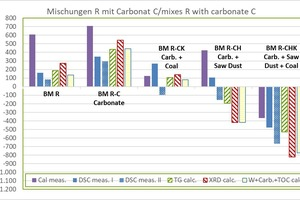 """<div class=""""bildtext_en""""><span class=""""bildnummer"""">»3</span> Determined raw material enthalpies of the carbonate-containing mixes (C) compared with the BM R starting mix</div>"""
