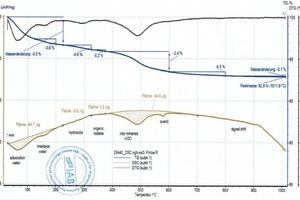 """<div class=""""bildtext_en""""><span class=""""bildnummer"""">»5</span> DSC and TG curves, left for the BMR mix, right for the BMR-C mix (80% BMR mix, 20% calcite)</div>"""