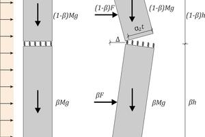 """<div class=""""bildtext""""><span class=""""bildnummer""""><irspacing style=""""letter-spacing: 0.001em;"""">»</irspacing><irspacing style=""""letter-spacing: 0.001em;"""">5 </irspacing></span>Analytisches Modell nach Lönhoff/Helm [8–11]</div>"""