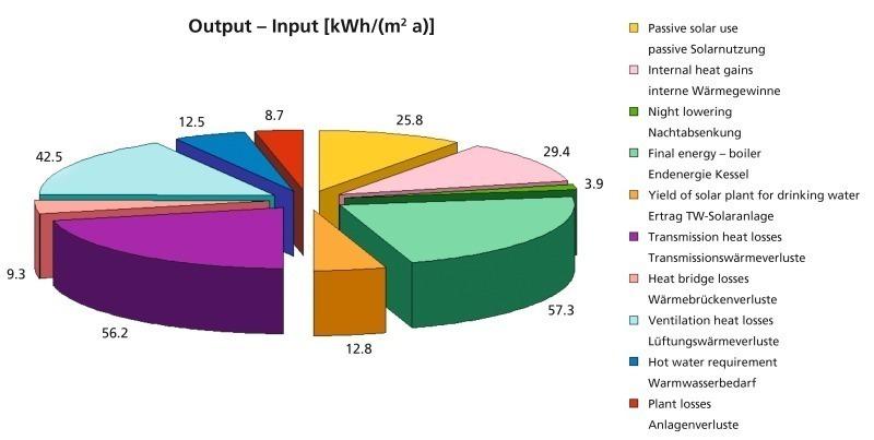 Energieeinsparverordnung 2009