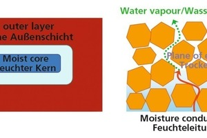 "<span class=""bildunterschrift_hervorgehoben"">»6</span> Schematic representation of green bricks containing residual water"