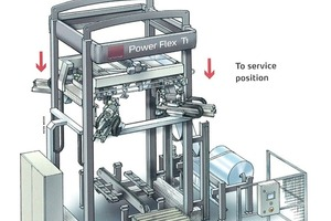 """<span class=""""bildunterschrift_hervorgehoben"""">»</span> The top section of Power Flex T1 can be lowered to floor level to facilitate replenishment of its film, welding wire and cutting knives<br />"""