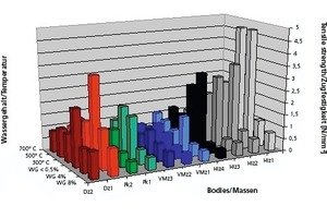 """<span class=""""bildunterschrift_hervorgehoben"""">»1</span> Für mineralisch unterschiedliche Ziegelrohstoffe ergeben sich entsprechend auch unterschiedlich hohe Festigkeiten, die verschieden hohen Zugbeanspruchungen standhalten<br />"""