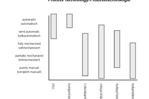 »3 Vergleich heutiger indischer Prozesstechnologie und deren Bandbreite mit anderen Ländern