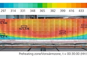 """<div class=""""bildtext_en""""><span class=""""bildnummer"""">»10</span> Calculatory temperature profile on one side of a stack of goods in the preheating zone</div>"""