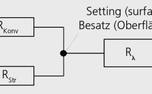 """<div class=""""bildtext""""><span class=""""bildnummer"""">»2</span> Verschaltung der thermischen Widerstände beim Wärmeübergang im Besatz</div>"""