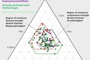 """<div class=""""bildtext_en""""><span class=""""textmarkierung"""">»3 </span>Ternary diagram with natural ranges for roof tiles, floor filler blocks, soft-mud bricks, vertically perforated bricks and engineering bricks acc. to author's own readings in recent years (28 roof tile bodies, 4 floor filler block bodies, 2 soft-mud brick bodies, 63 vertically perforated brick bodies and 21engineering brick bodies)</div>"""