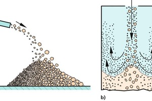"<div class=""bildtext_en""><span class=""bildnummer"">»3</span> Segregation due to gas-phase interaction: a) Differences in trajectory of particles discharged from a chute (discharge velocity with horizontal component), b) Segregation due to fines entrained in flowing air</div>"