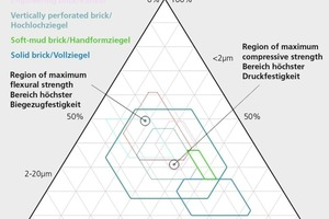 "<div class=""bildtext_en""><span class=""textmarkierung"">»5 </span>Revised Winkler diagram for roof tiles, floor filler blocks, soft-mud bricks, vertically perforated bricks, solid bricks and engineering bricks (broken line– core region &lt;80%, solid line– total natural range) </div>"