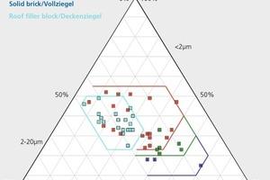 """<div class=""""bildtext_en""""><span class=""""textmarkierung"""">»1 </span>Ternary diagram showing natural ranges for roof tiles, floor filler blocks, checker bricks and solid bricks acc. to Winkler. 1954 [38] (19 roof tiles,19floor filler blocks, 6 checker bricks, 3 solid bricks)</div>"""