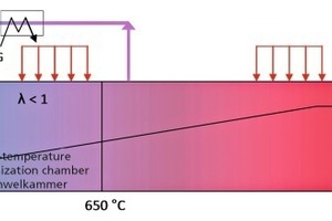 """<span class=""""bildunterschrift_hervorgehoben"""">»3</span> Schematic showing the preheating and firing zone of a tunnel kiln with carbonization chamber to control excessive temperatures caused by burn-out of porosity-enhancing materials<br />"""