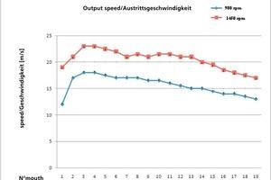 "<span class=""bildunterschrift_hervorgehoben"">»5</span> Speed curve – cone fan with medium to high air speed"