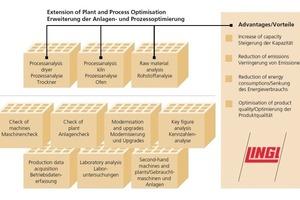 "<span class=""bildunterschrift_hervorgehoben"">»1</span> Analysis of the raw material and process analysis<br />"