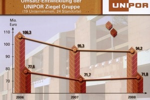 >>Development of the Unipor brickworks group sales BIs: Core sales of masonry bricks Consolidated sales