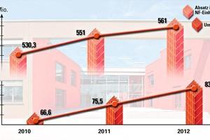 "<span class=""bildunterschrift_hervorgehoben"">» </span>Development of sales and revenues at Unipor-Ziegel-Gruppe"