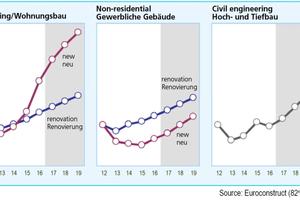 "<div class=""bildtext""><span class=""bildnummer"">»2</span> Construction Output<br />19 Euroconstruct countries, Index 2012 = 100, constant prices</div>"