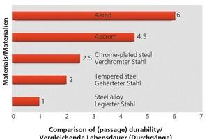 "<span class=""bildunterschrift_hervorgehoben"">»</span> Comparison of different materials for core holders"