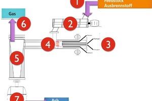 """<span class=""""bildunterschrift_hervorgehoben"""">»4</span> Principle of the Enerjetik gasifier"""