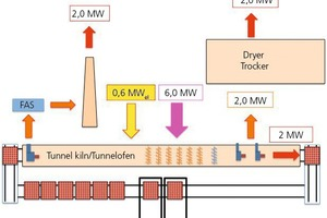 """<div class=""""bildtext_en""""><span class=""""bildnummer"""">»1</span> Exemplified energy requirements of a conventional heavy clay plant. To cover a thermal energy requirement of 6 MW, 2MW is taken from the cooling zone for the dryer. The waste gas losses account for another 2 MW, and the sundry remaining heat requirements together amount to the last 2MW. The electrical energy requirement is 0.6 MW</div>"""