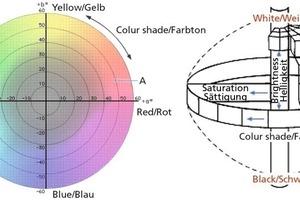 """<div class=""""bildtext_en""""><span class=""""bildnummer"""">»9</span> The L*a*b colour space</div>"""