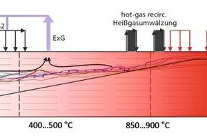 "<span class=""bildunterschrift_hervorgehoben"">»6</span> Schematic showing the preheating and firing zone during the firing of a high-porosity body (50vol%, 3.85mass% TOC) by cooling the preheating zone with flue gas<br />"