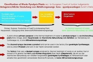 """<div class=""""bildtext_en""""><span class=""""bildnummer"""">»11</span> Classification of waste pyrolysis plants and brick factories in case of cleaned syngas according to European Court of Justice Judgements</div>"""