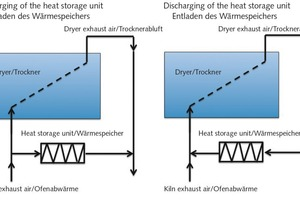"<div class=""bildtext""><span class=""bildnummer"">»3</span> Schematic showing a thermochemical heat storage unit for storing dryer energy; left: the heat storage used is charged with excess exhaust heat from the kiln (dried), right: The storage unit is discharged with exhaust air from the dryer and the thermal energy recovered fed to the drying process</div>"