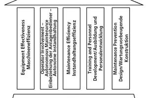 """<span class=""""bildunterschrift_hervorgehoben"""">»1</span> The five pillars of TPM and its foundation<br />"""