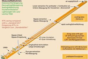 "<span class=""bildunterschrift_hervorgehoben"">»1</span> Tunnel kiln with optimized energy consumption"